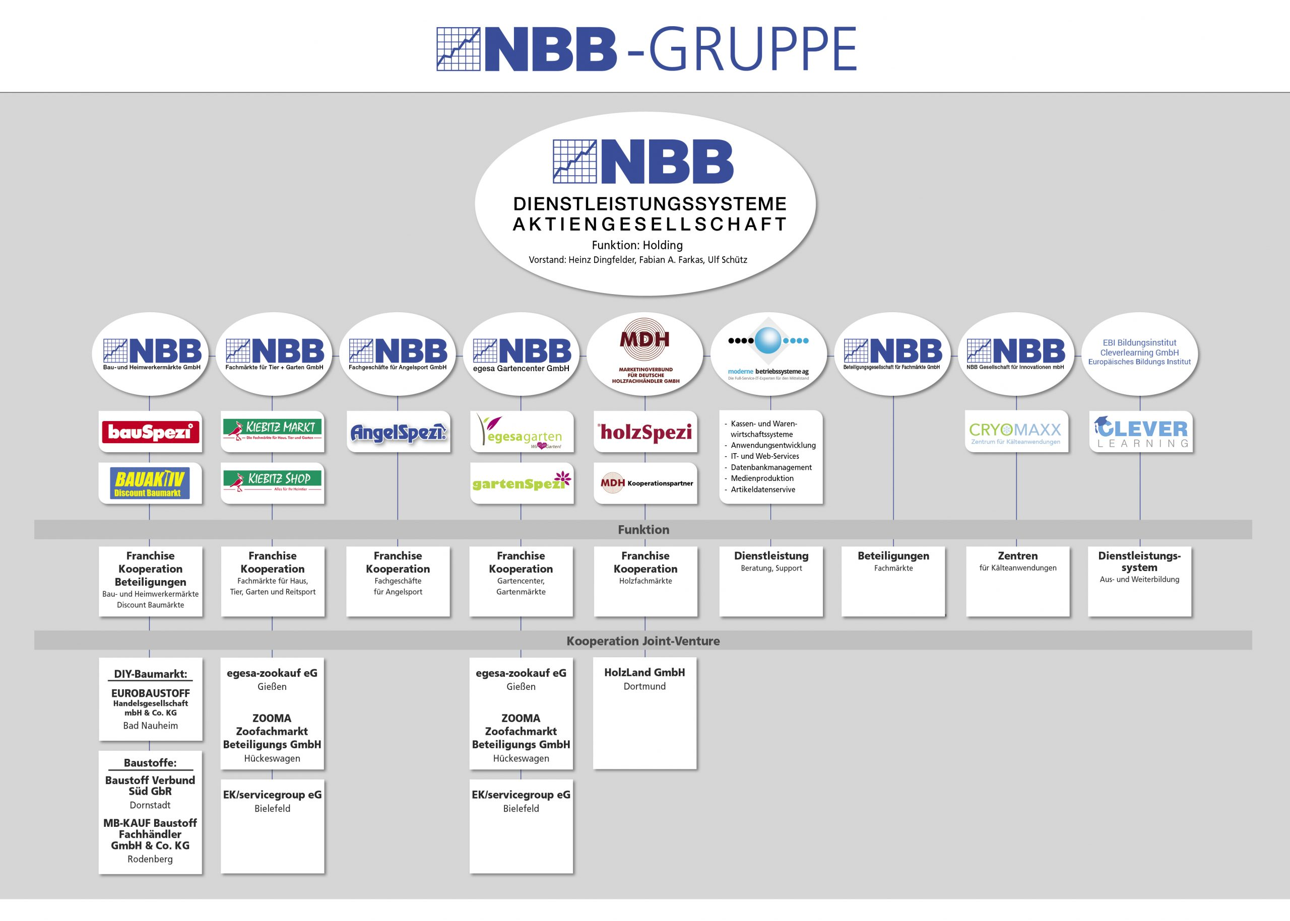 NBB Organigramm